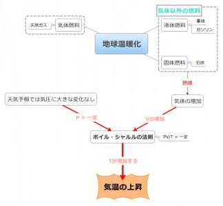 話の流れの図