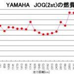 給油日記11(燃費グラフ付き)