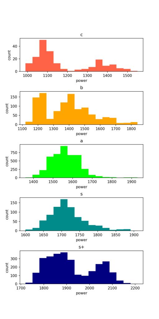 ウデマエの分布
